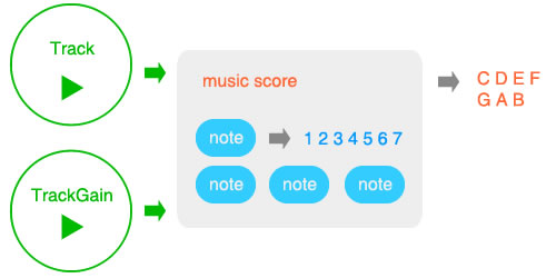 Write a score
